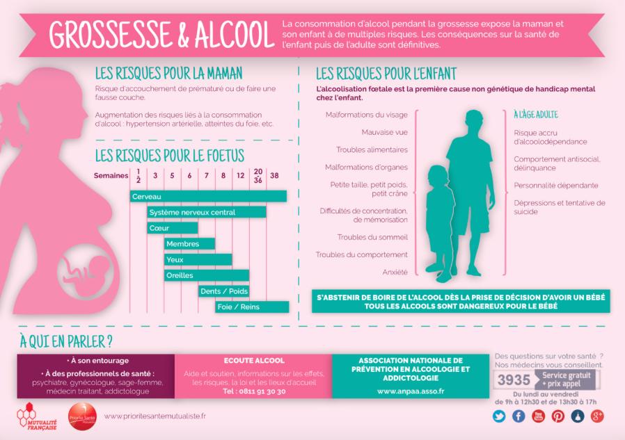 Alcool : quels sont ses dangers sur la grossesse ?